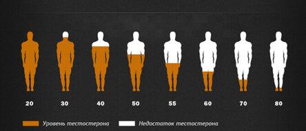 Норма тестостерона у мужчин в зависимости от возраста